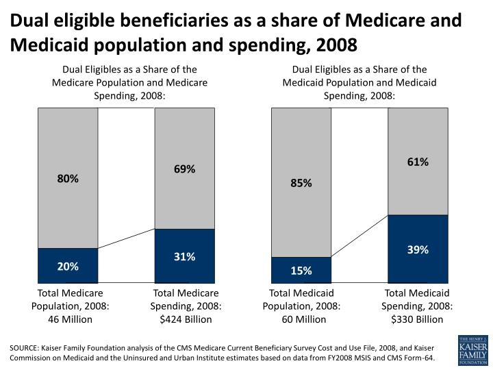 dual eligible beneficiaries as a share of medicare and medicaid population and spending 2008 n.