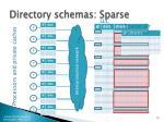 directory schemas sparse1