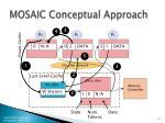mosaic conceptual approach