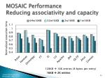 mosaic performance reducing associativity and capacity