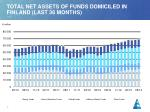 total net assets of funds domiciled in finland last 36 months