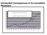 unintended consequences of accountability movement1