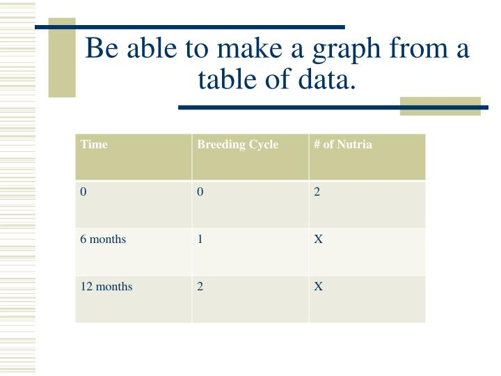Be able to make a graph from a table of data.