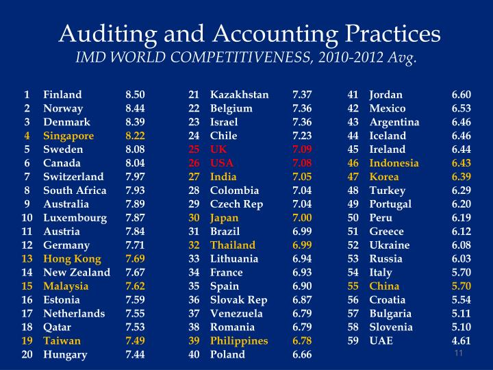Auditing and Accounting Practices