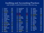 auditing and accounting practices imd world competitiveness 2010 2012 avg