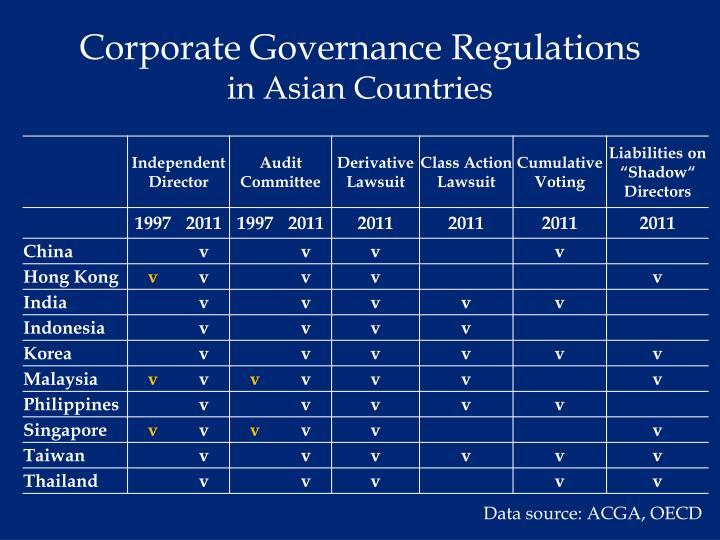 Corporate Governance Regulations