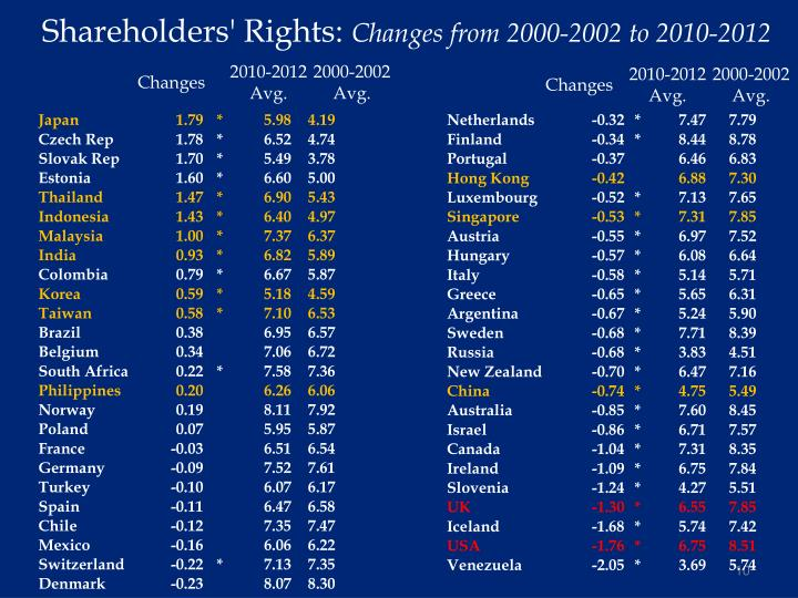 Shareholders' Rights: