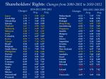 shareholders rights changes from 2000 2002 to 2010 2012
