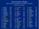 shareholders rights imd world competitiveness 2010 2012 2010 2012 average
