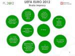 uefa euro 2012 skala imprezy