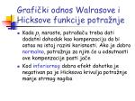 grafi ki odnos walrasove i hicksove funkcije potra nje1