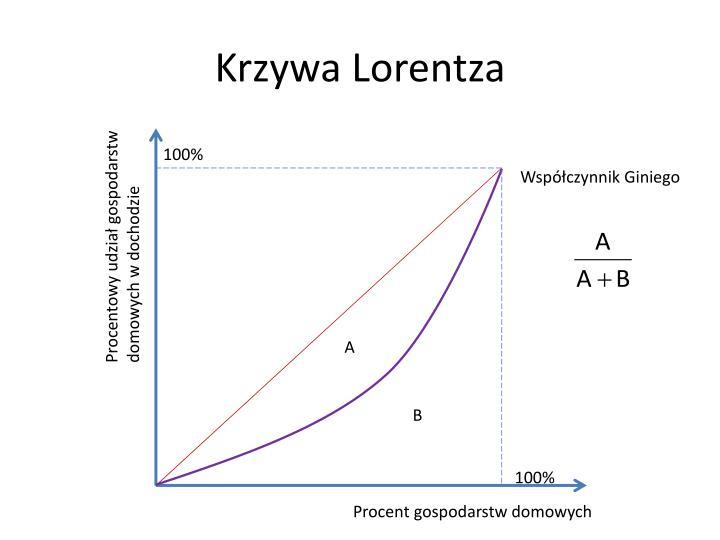 Krzywa Lorentza