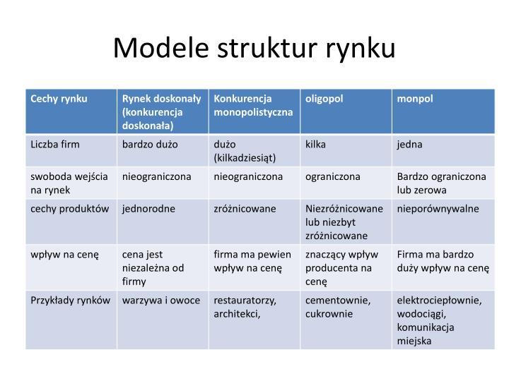 Modele struktur rynku