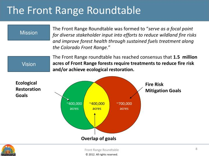 The Front Range Roundtable