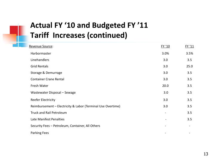 Actual FY '10 and Budgeted FY '11