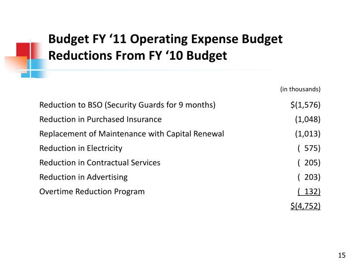 Budget FY '11 Operating Expense Budget Reductions From FY '10 Budget