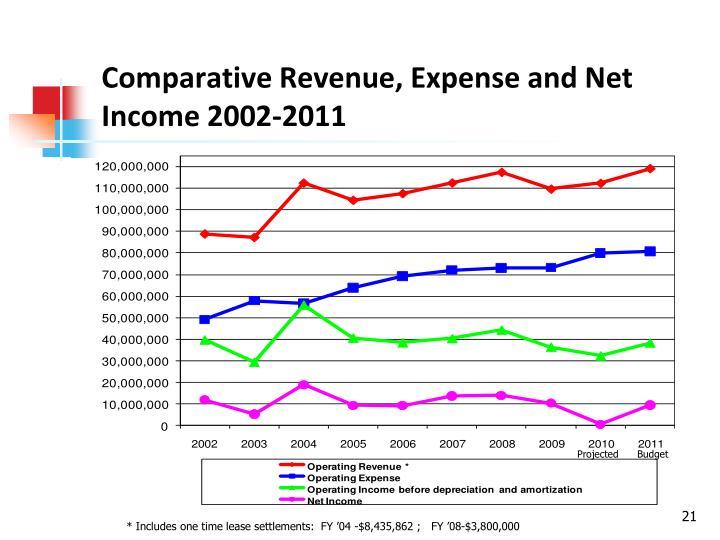 Comparative Revenue, Expense and Net Income 2002-2011