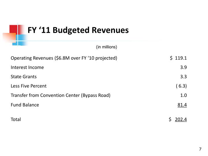FY '11 Budgeted Revenues