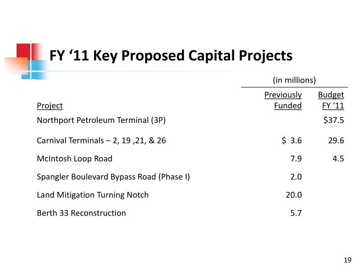 FY '11 Key Proposed Capital Projects