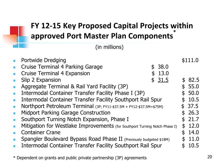 FY 12-15 Key Proposed Capital Projects within approved Port Master Plan Components