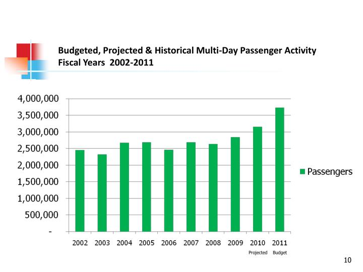 Budgeted, Projected & Historical Multi-Day Passenger Activity