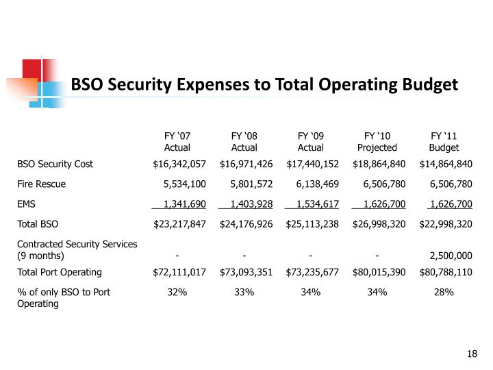BSO Security Expenses to Total Operating Budget