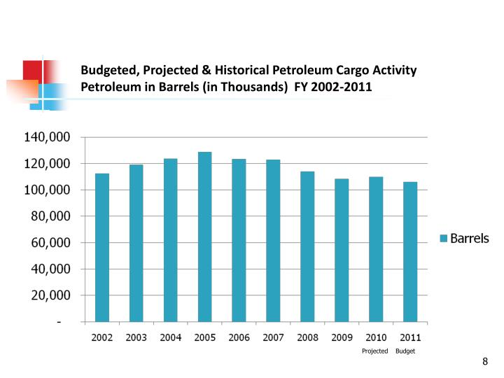 Budgeted, Projected & Historical Petroleum Cargo Activity