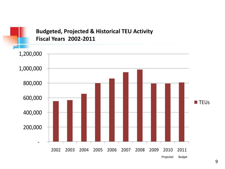 Budgeted, Projected & Historical TEU Activity