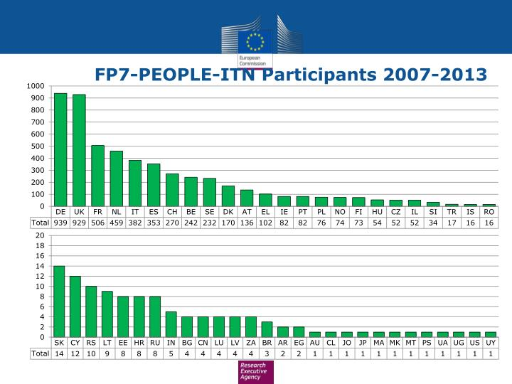 FP7-PEOPLE-ITN Participants 2007-2013