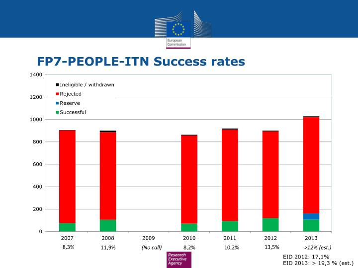 FP7-PEOPLE-ITN Success rates