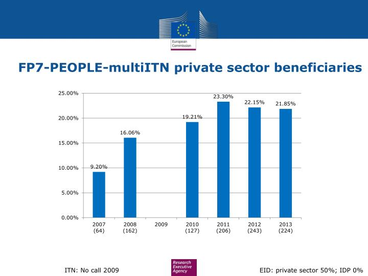 FP7-PEOPLE-multiITN private sector beneficiaries