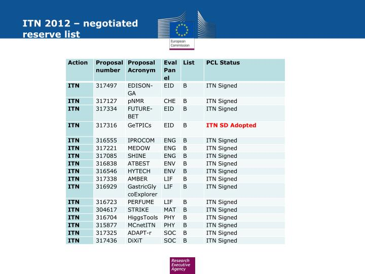 Itn 2012 negotiated reserve list
