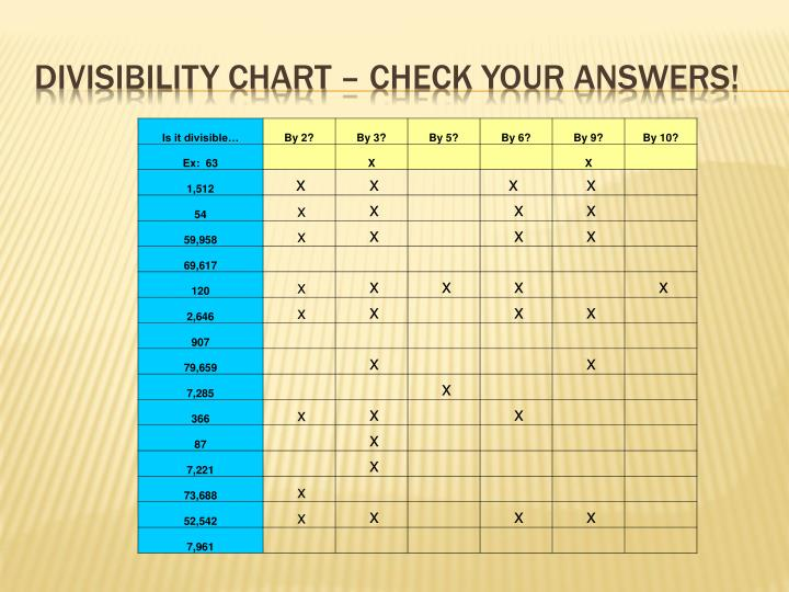 divisibility chart check your answers n.