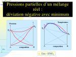 pressions partielles d un m lange r el d viation n gative avec minimum