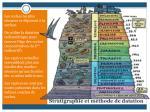 stratigraphie et m thode de datation