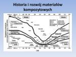 historia i rozw j materia w kompozytowych4