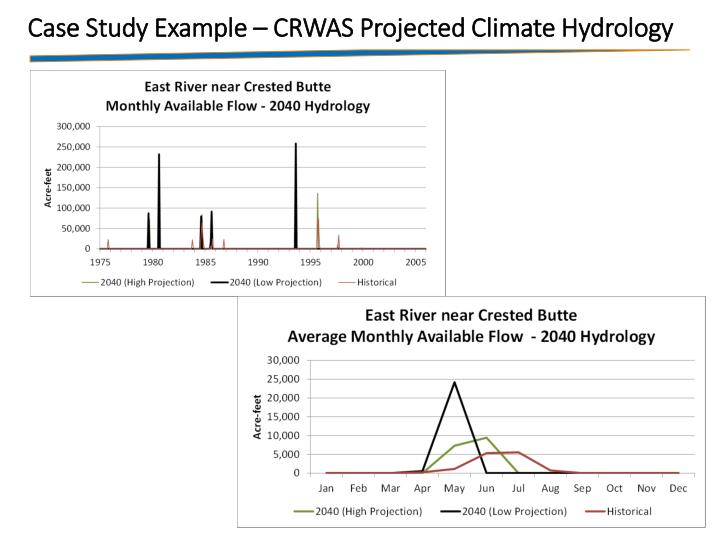 Case Study Example – CRWAS Projected Climate Hydrology