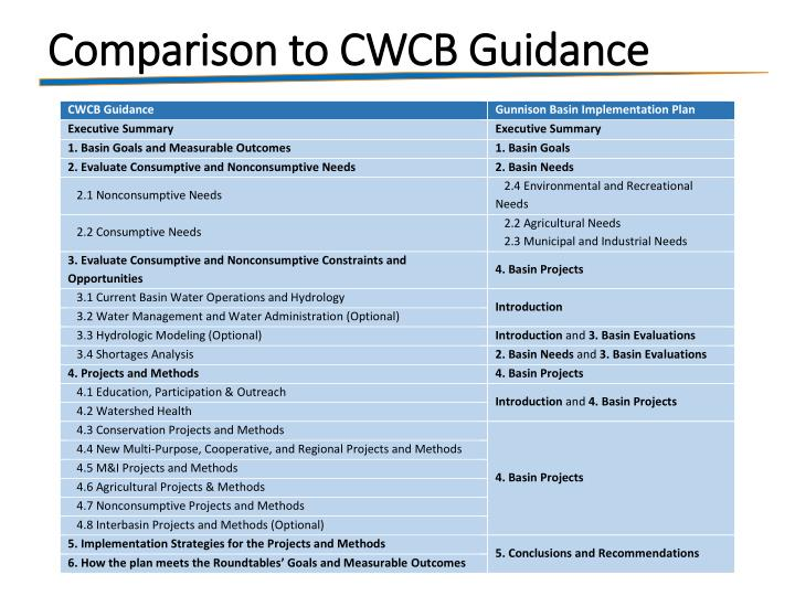 Comparison to CWCB Guidance