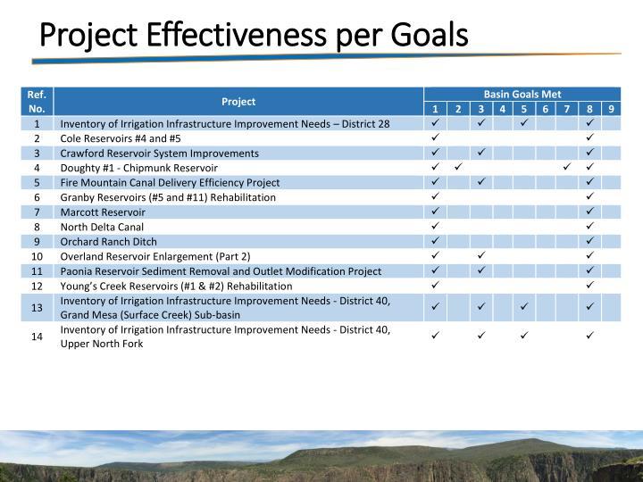 Project Effectiveness per Goals