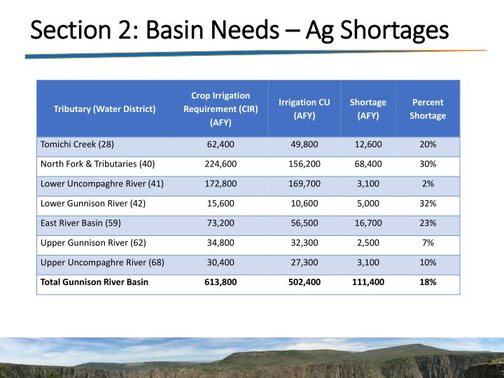 Section 2: Basin Needs – Ag Shortages