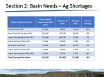 section 2 basin needs ag shortages