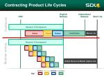 contracting product life cycles