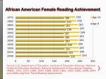 african american female reading achievement