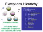 exceptions hierarchy2