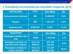l hostaleria incrementa els resultats respecte 2012