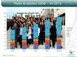 notre evolution 2008 mi 2013