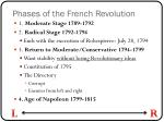 phases of the french revolution