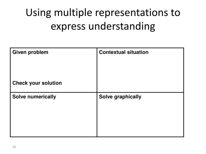 Using multiple representations to express understanding