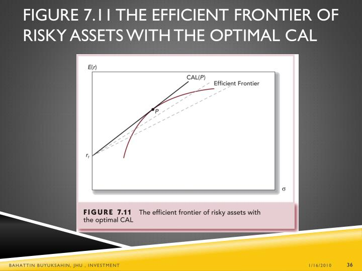 Figure 7.11 The Efficient Frontier of Risky Assets with the Optimal CAL