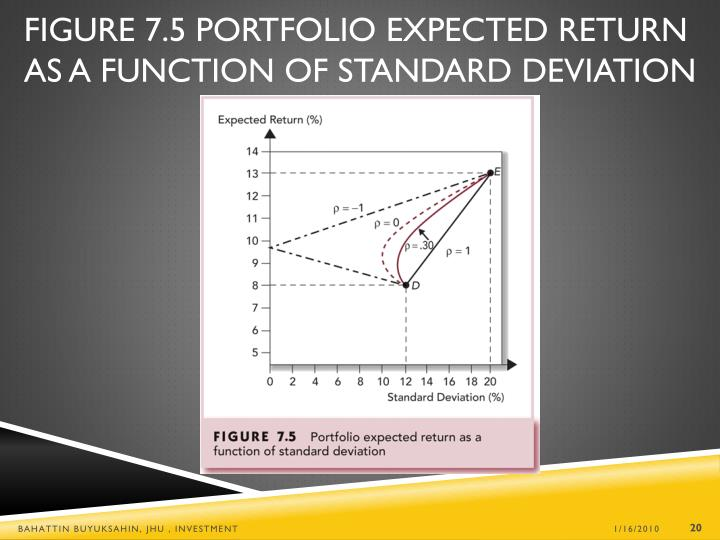 Figure 7.5 Portfolio Expected Return as a Function of Standard Deviation
